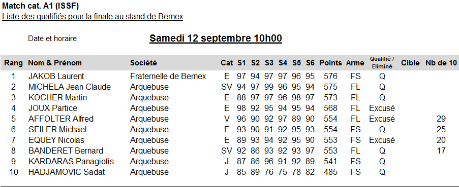 Qualifications Championnat genevois individuel F300m A1 2015 v2