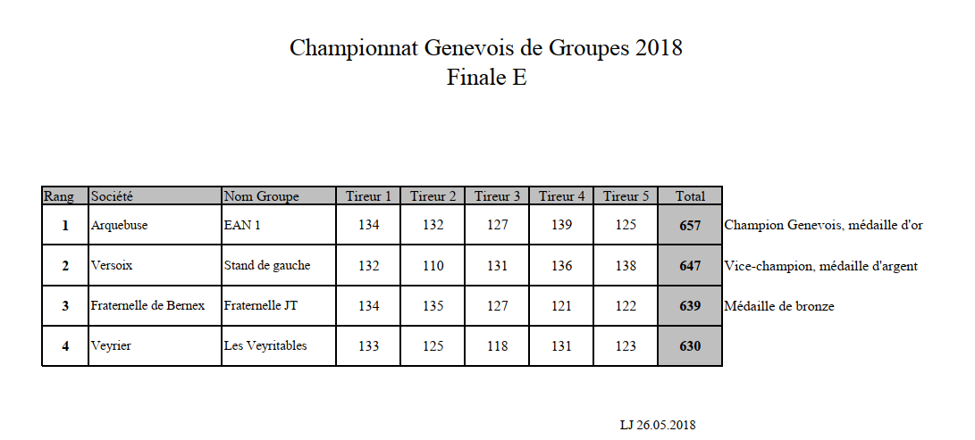 300m2018CatEFinale